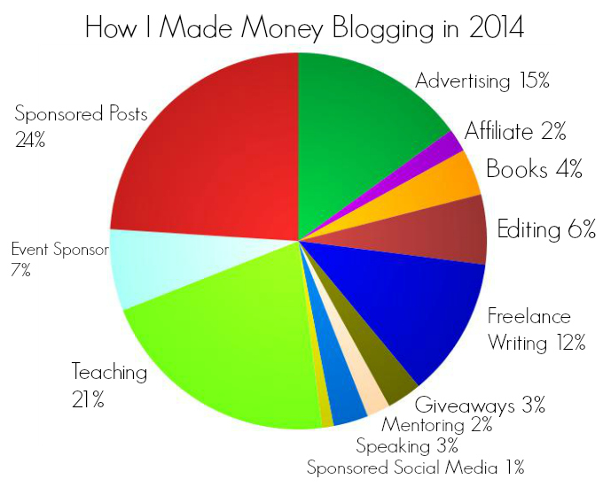 How I Made Money Blogging in 2014