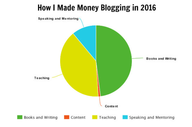 how I made money blogging in 2016