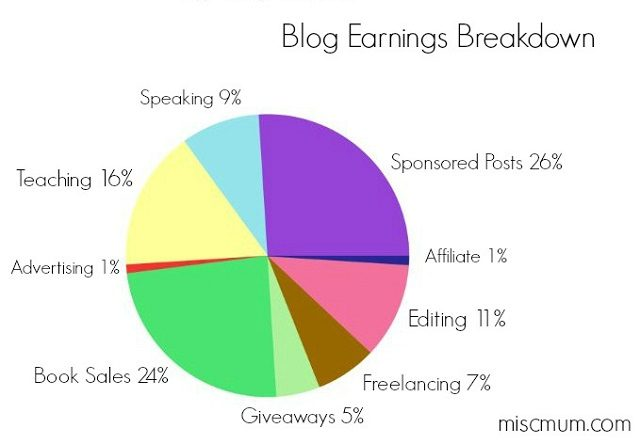 Blog Earnings Breakdown